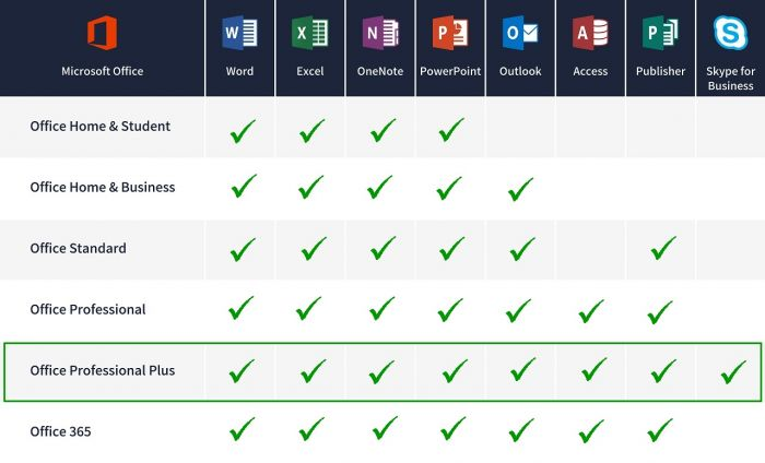Comparison table for Windows and Mac Office 2016
