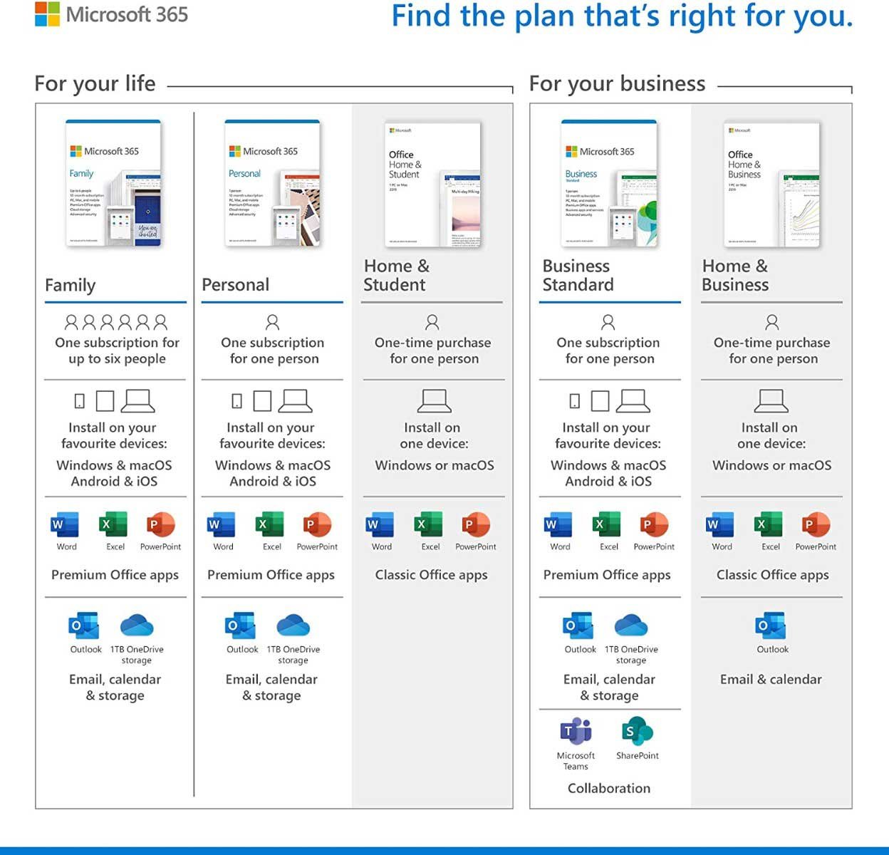 Comparison table for Microsoft 365