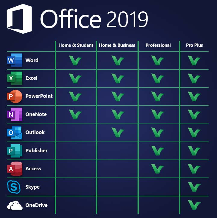 Comparison table for Windows and Mac Office 2019