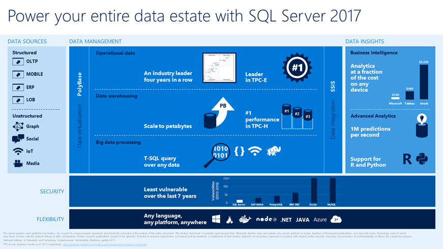 Microsoft SQL 2017 in action