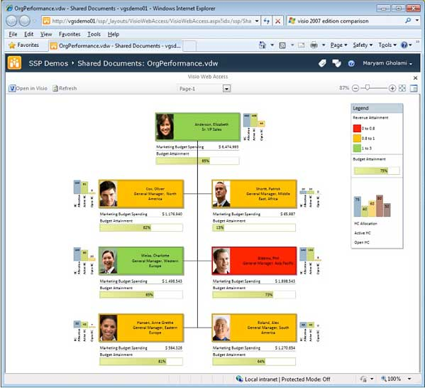 Visio in action