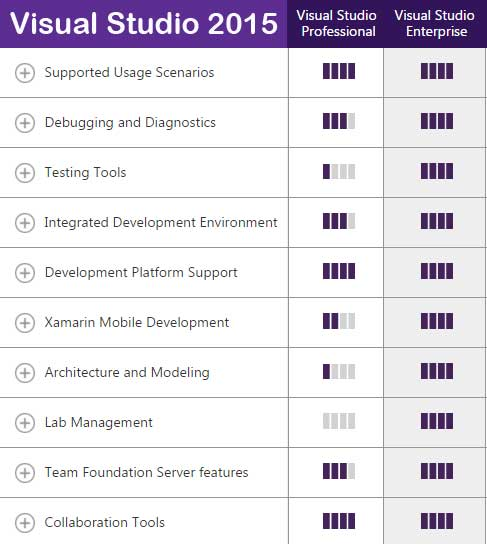 2015 Visual Studio Differences